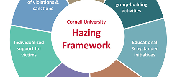 a discussion of the solution to hazing How and why hazing evolved the study had three conditions cimino's automatic accrual theory suggests that hazing provides an important solution to a.